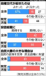 朝日新聞在大選結束後的調查發現,不期待安倍上台的受訪者有42%。