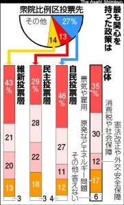 朝日新聞民調,2012年12月19日