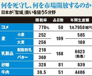 日本五大「聖域」的入口關稅。資料來源︰Nikkei Business