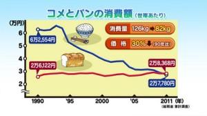 麵包消費額超越稻米。資料來源︰NHK